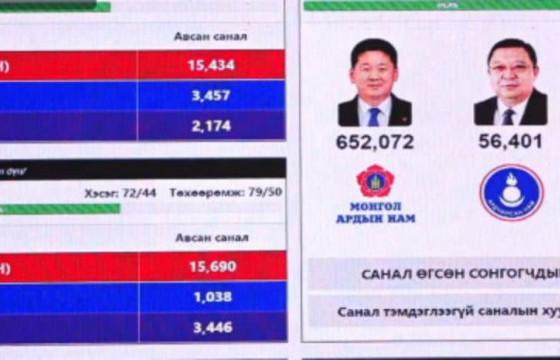 Урьдчилсан байдлаар МАН-аас Ерөнхийлөгчид нэр дэвшигч У.ХҮРЭЛСҮХ ялалт байгуулж байна