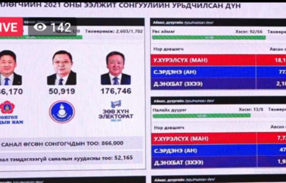 22:30 ЦАГ: 52  мянган хүн цагаан сонголт хийжээ